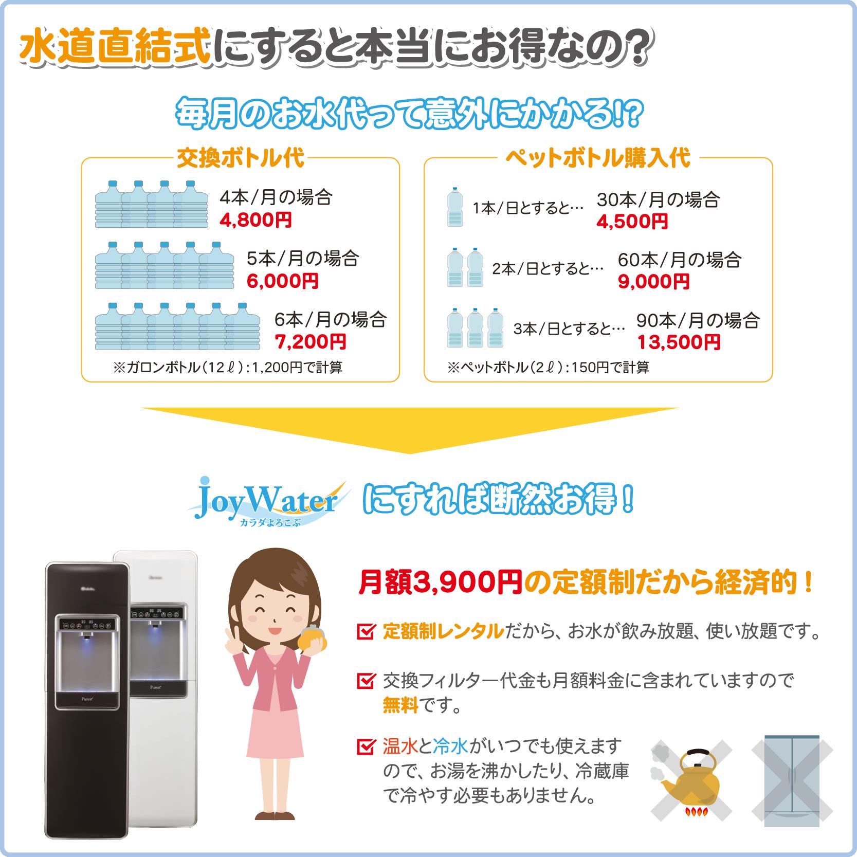 水道直結式にすると本当にお得なの?毎月のお水代って意外にかかる!?JoyWaterにすれば断然お得!月額3,900円の定額制だから経済的!定額制レンタルだから、お水が飲み放題、使い放題です。交換フィルター代金も月額料金に含まれていますので無料です。温水と冷水がいつでも使えますので、お湯を沸かしたり、冷蔵庫で冷やす必要もありません。